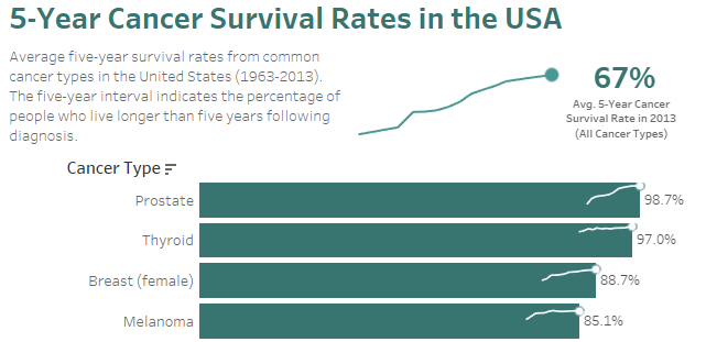 Visualizing 5-year Cancer Survival Rates Through Sparklines